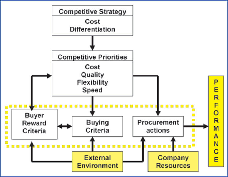 Diagram on Components of Procurement Strategy