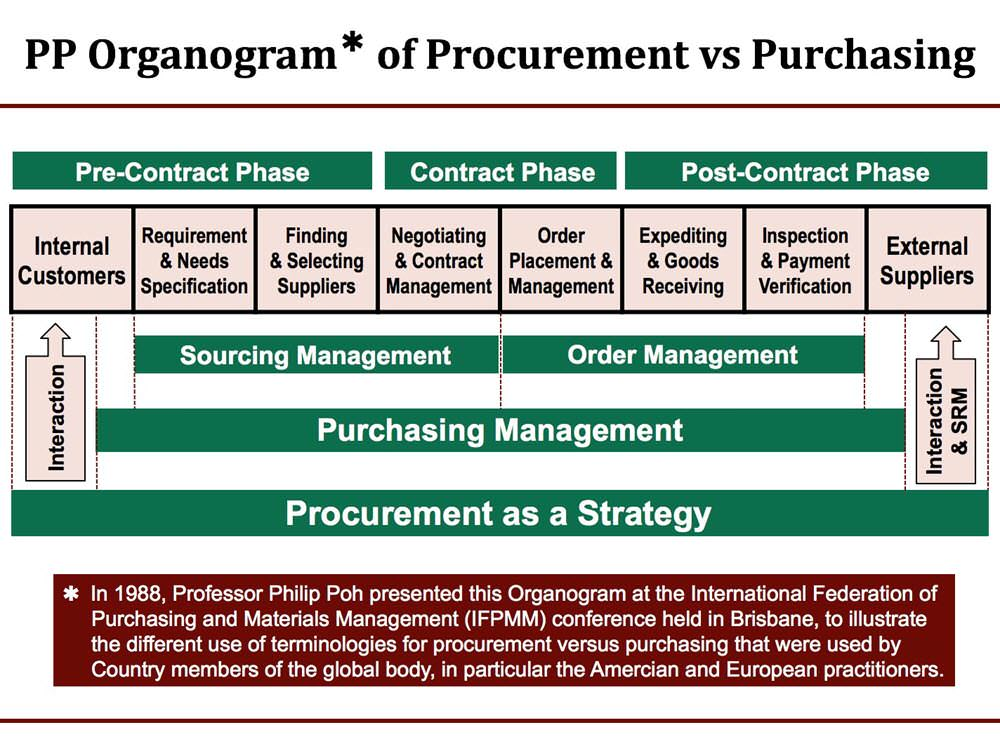 PP Organogram of Procurement vs Purchasing