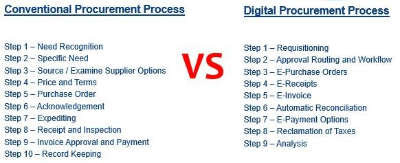 Processes involving a typical conventional and digital procurement system