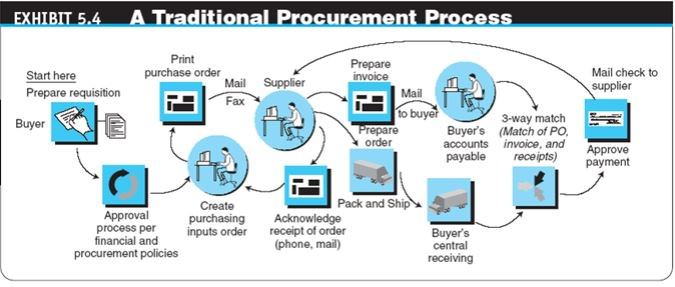 Typical conventional procurement process