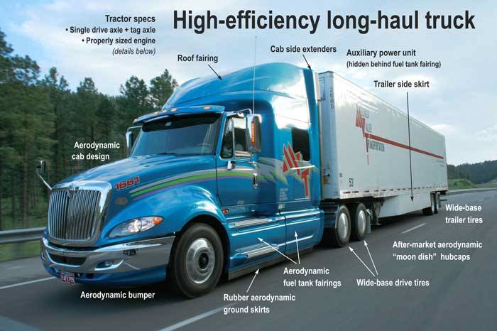 high-efficiency 10-wheeler long-haul truck
