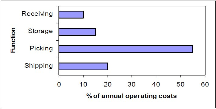Annual operating cost of running a warehouse