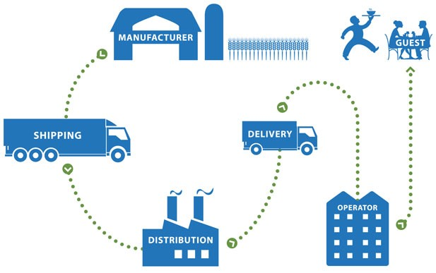 supply chain flow for hotel operations
