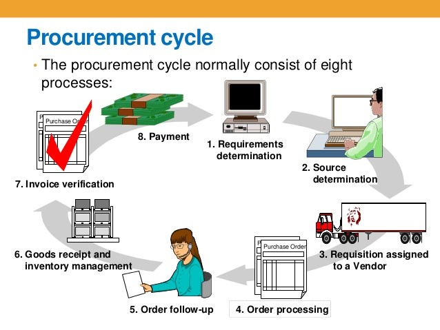 typical procurement cycle