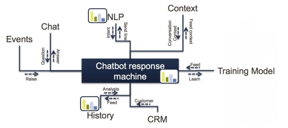 Chatbot Response System