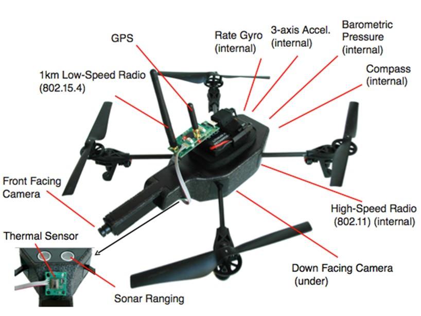Components of an Autonomous Drone