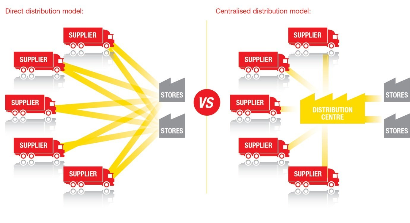 Direct Distribution Model or Centralised Distribution Model