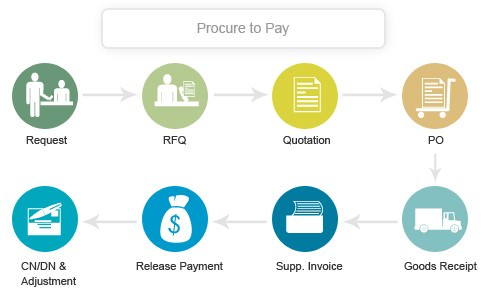 Flow Chart of a Procure to Pay Cycle