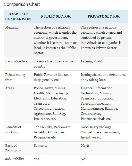 Comparison chart between the public and private sector