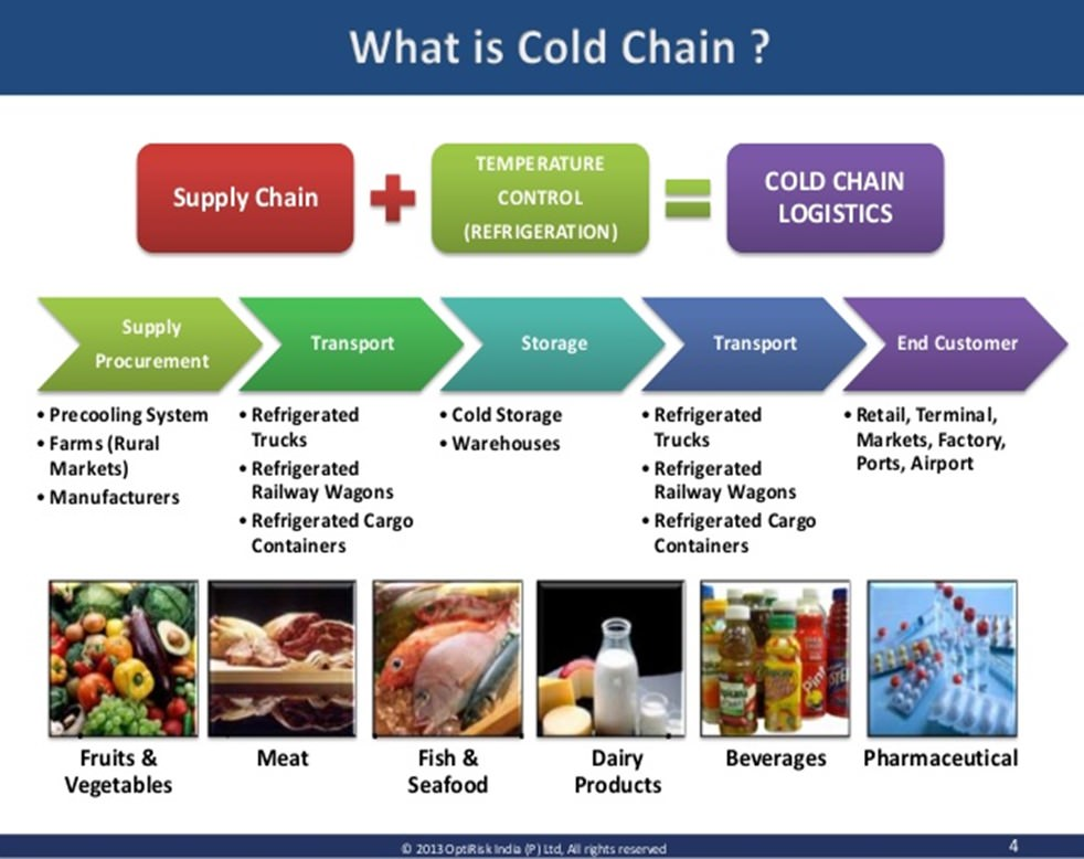 Management flow of cold chain