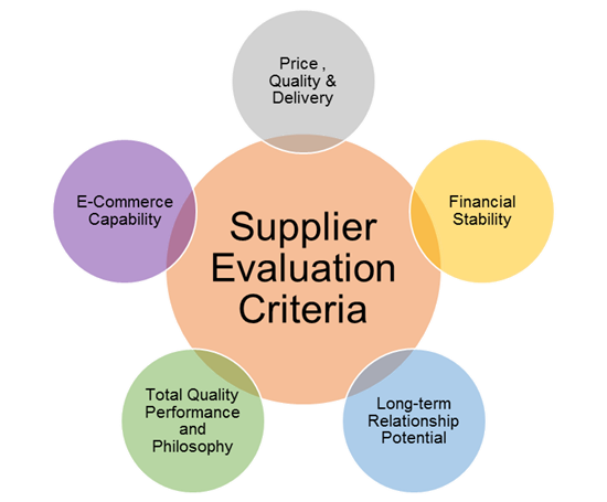 5 Key Criteria For Supplier Evaluation In The Construction
