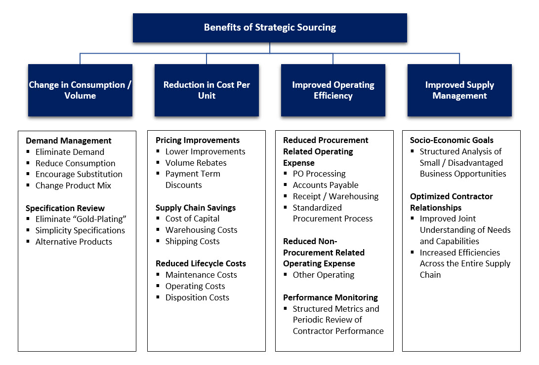 Benefits of Strategic Sourcing