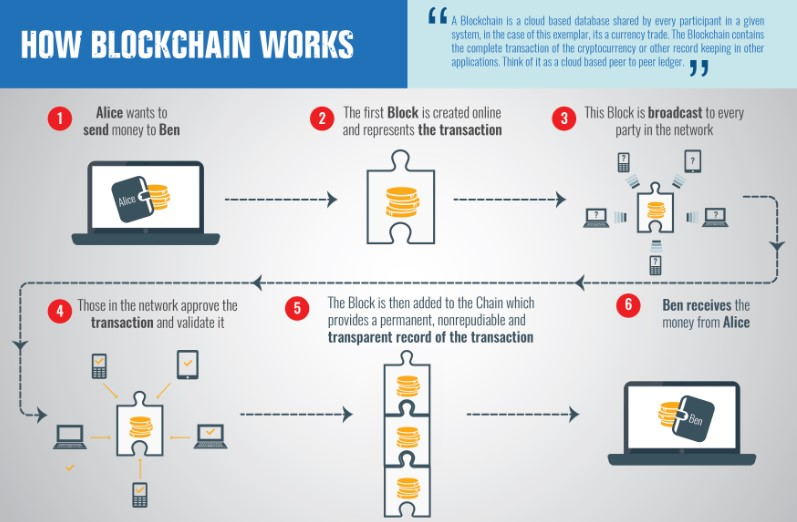 Blockchain works in payment transaction