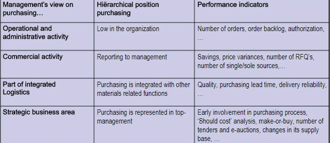 Factors Influencing Purchasing - SIPMM