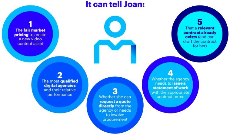 Joan through the buying process