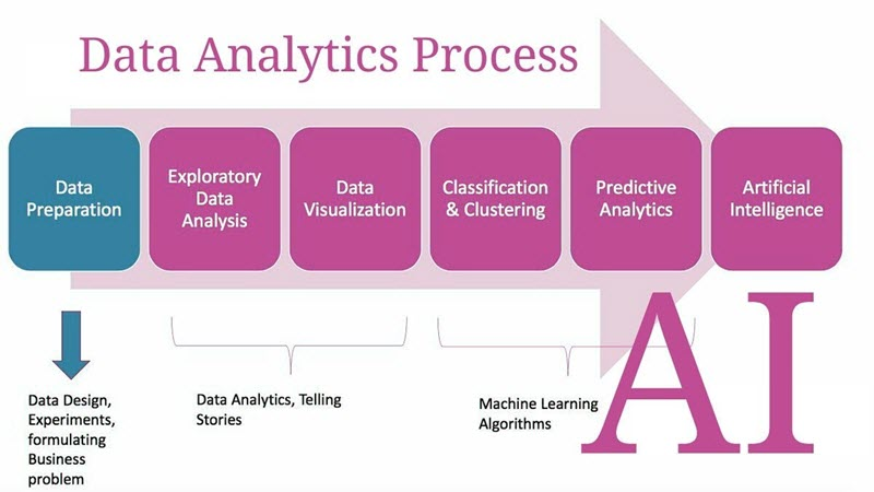 data analytics process