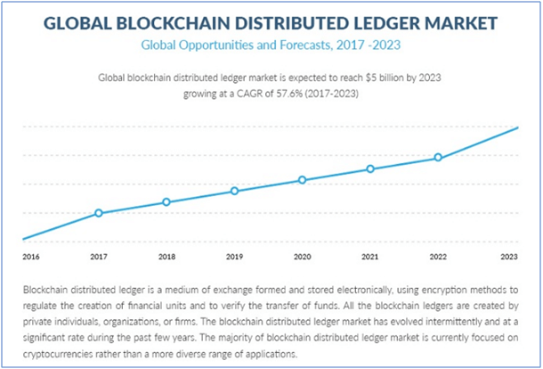 Global blockchain distributed ledger market