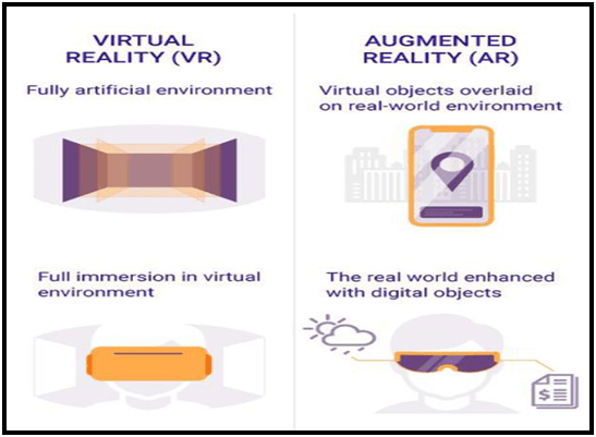 Different outcomes of VR and AR