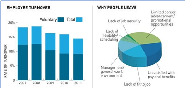 charts show employee turnover