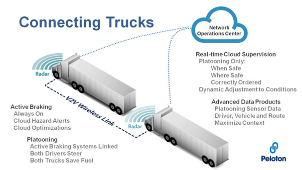 Connecting trucks