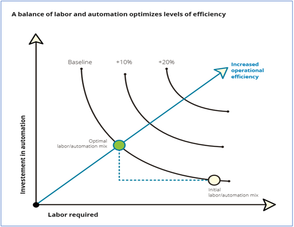 Investment impact on operational efficiency