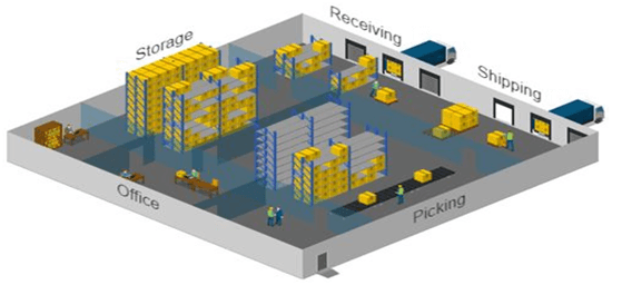 Typical Warehouse Layout
