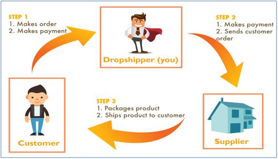 Drop Shipments