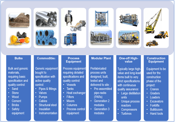 Materials, Components and Equipment for EPC Projects
