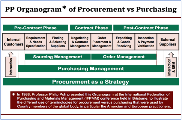 effective procurement and key performance indicators