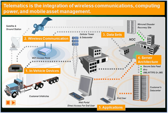 Telematics in Cold Chain Monitoring