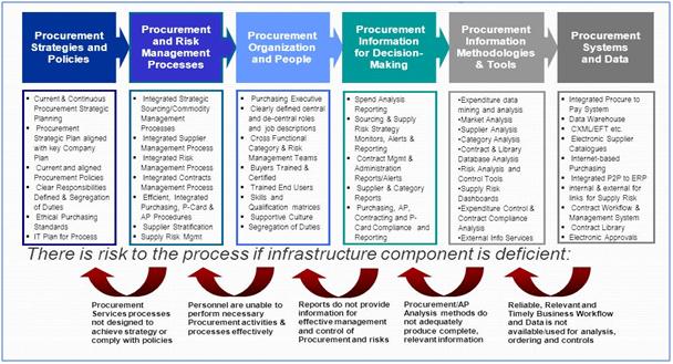 procurement process capabilities