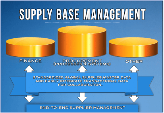 Supply Base Managment