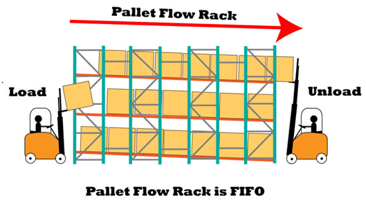 Pallet Flow Rack is fifo