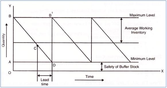 control materials management