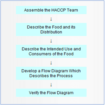 Guidelines for HACCP