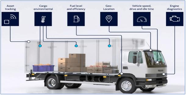 Smart Transportation Optimize Transport Tracking