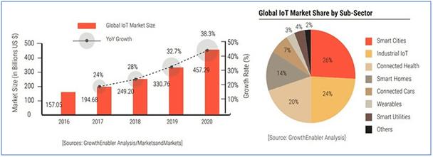 Statistics around IoT