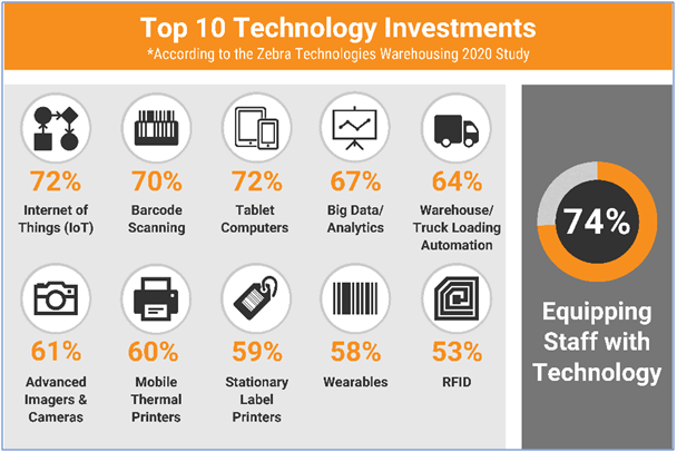 Tech investments