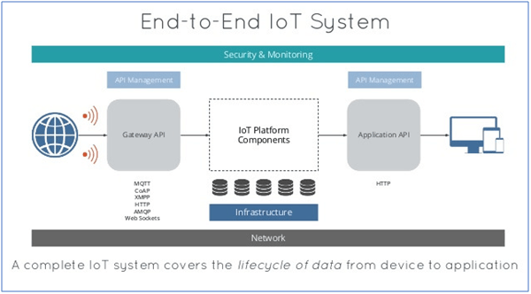 end to end IOT system