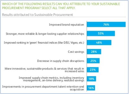 result attribbued to sustainbale procurement