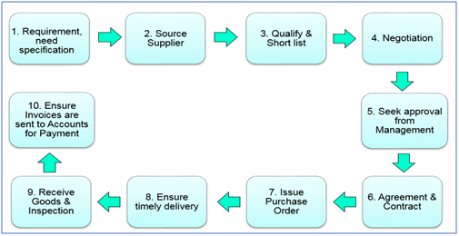 typical purchasing process