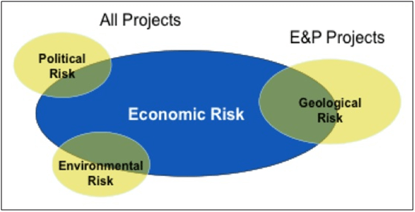All projects economic risk