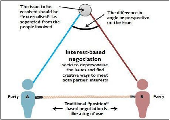 Art science of negotiations
