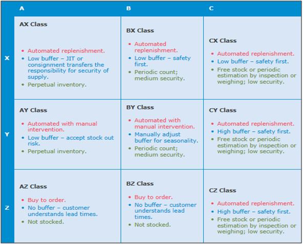Categorizing Inventory