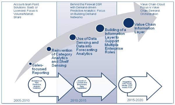 Future-of-downstream-data
