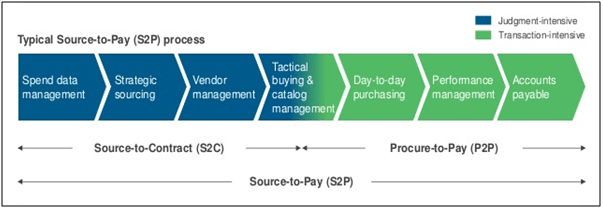 S2P process