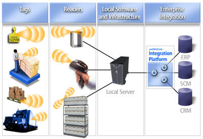A-Sample-of-RFID-technology-applications