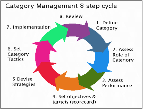 Category Management 8 step cycle