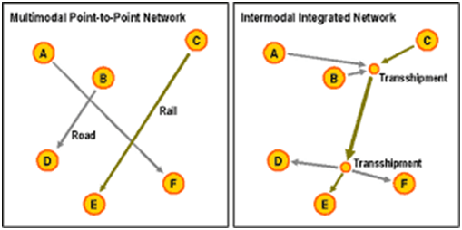Intermodal integrated network