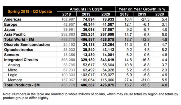 Semiconductor Market Statistics